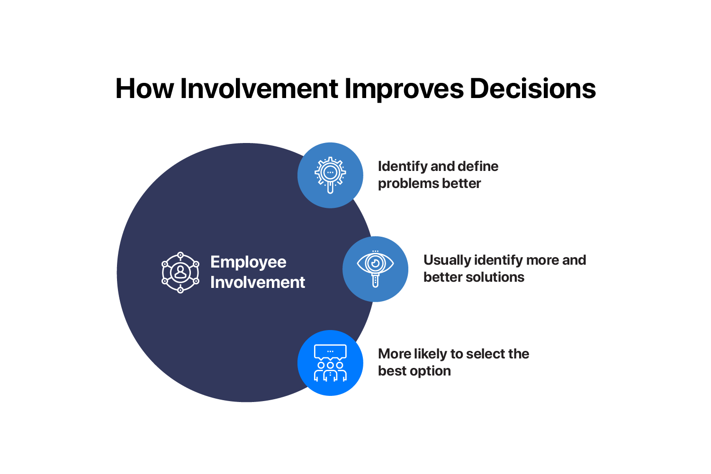 agile hr - employee involvement