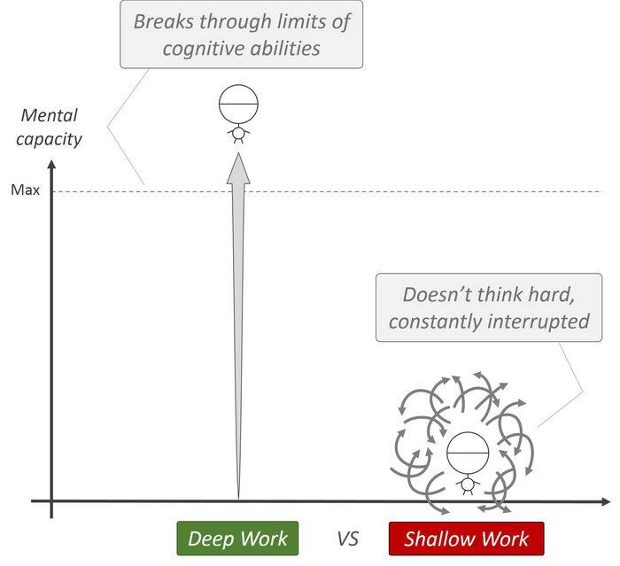 deep work - time management strategies