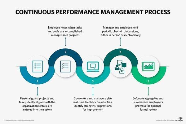 team culture - performance management