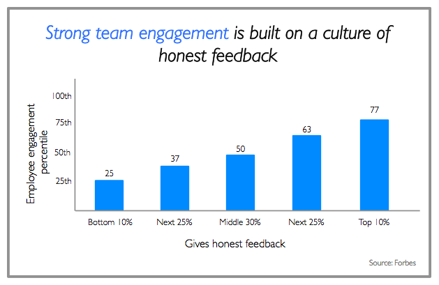 team offsite - feedback for culture