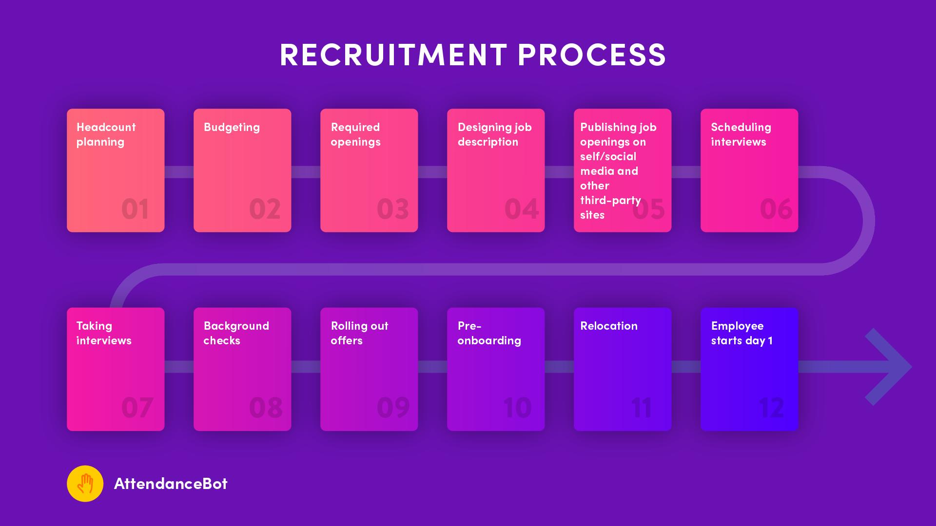 hiring process modern hr - attendancebot