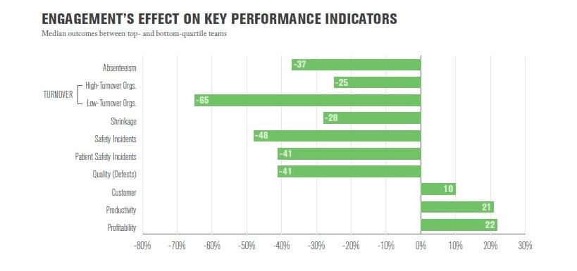 employee engagement performance indicators