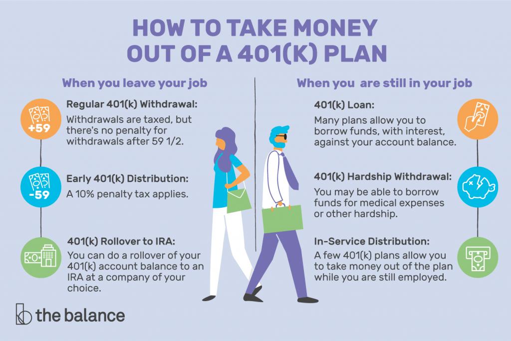 401k after Lay Offs
