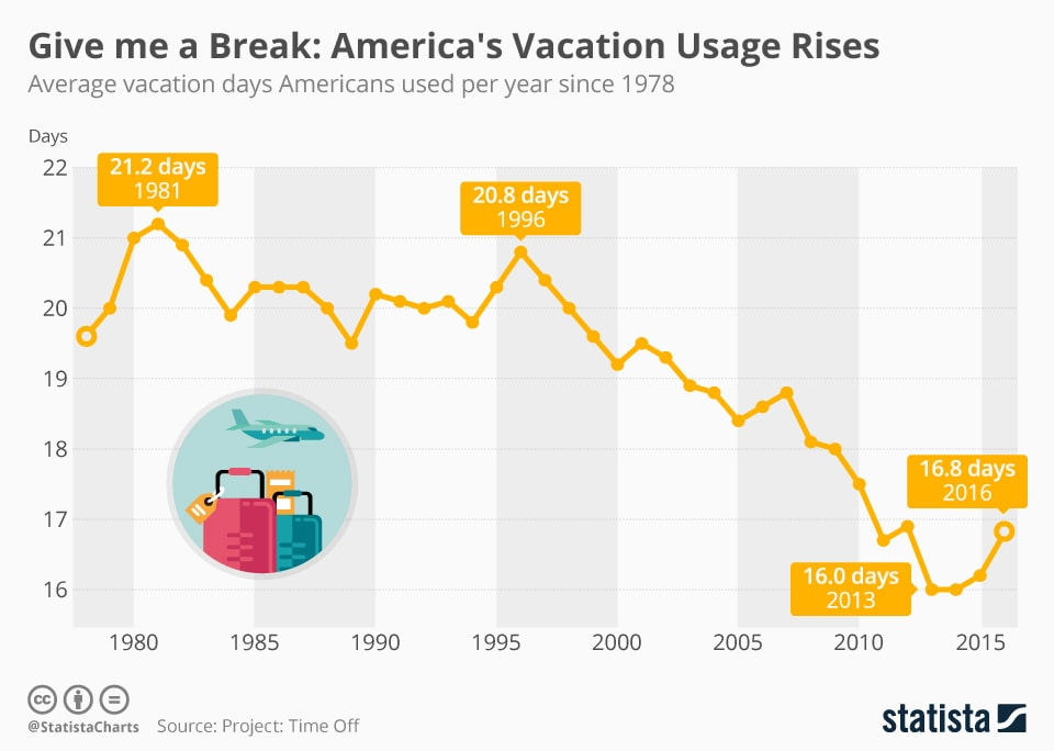 American Vacation Time Off since 1978