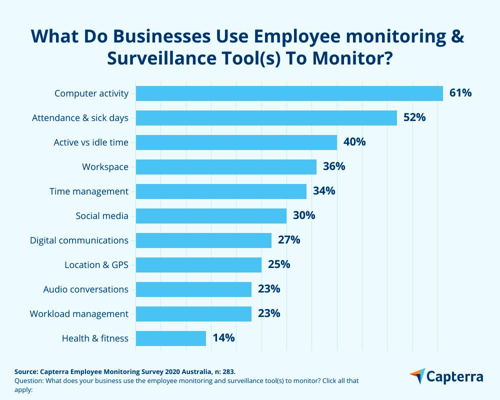 Employee Monitoring Statistics