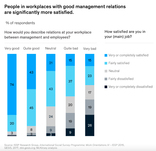 Employee Relations McKinsey Statistics