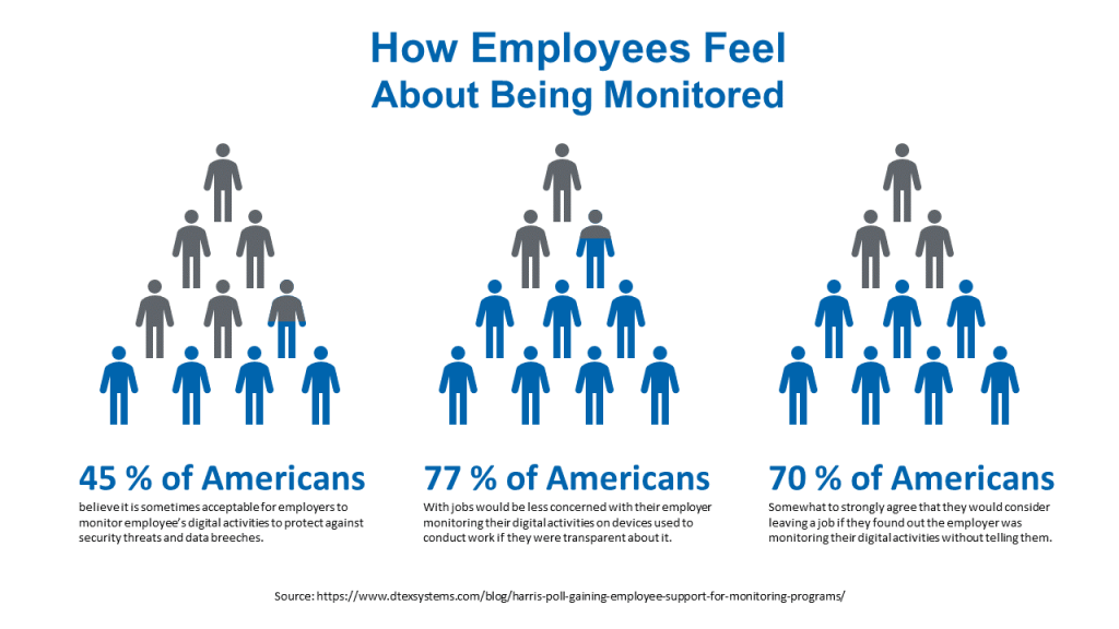 How Employees Feel About Employee Monitoring