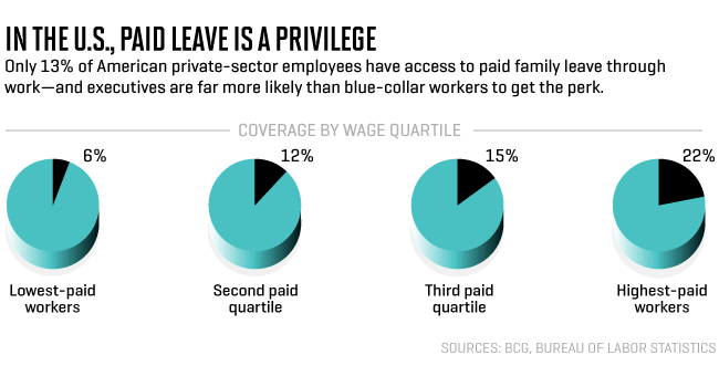 Paternity Leave According to Income