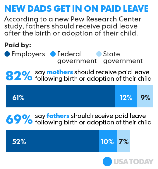 Paternity Leave Statistics in the US