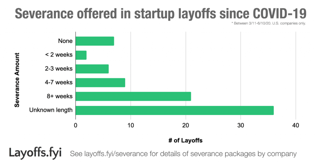 Severance Pay Offered in Startup Lay offs since COVID