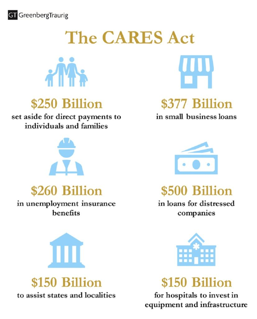 The CARES Act and PPP Loans