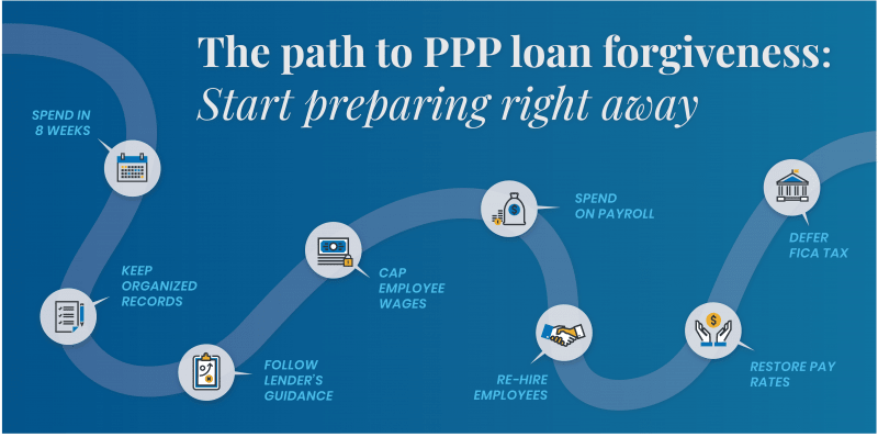 The Path to PPP Loan Forgiveness