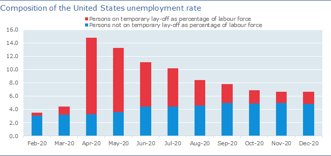 US Unemployment Rate Change due to Increased Lay Offs due to COVID