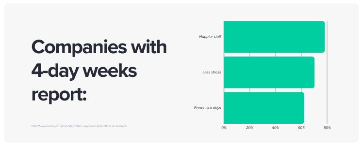 4 Day Work Week Statistic