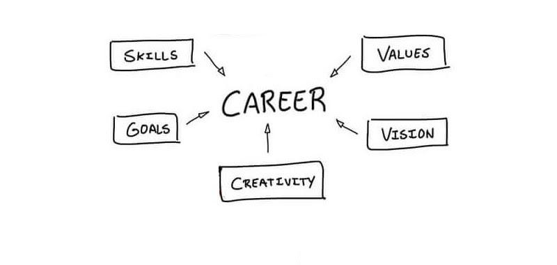 Building Blocks of a Career